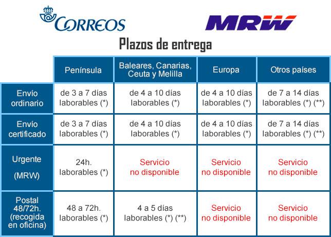 plazos-entrega Peso Electronico de Precision Balanza de Cocina Bascula Digital Pesa 1Gr / 5KG